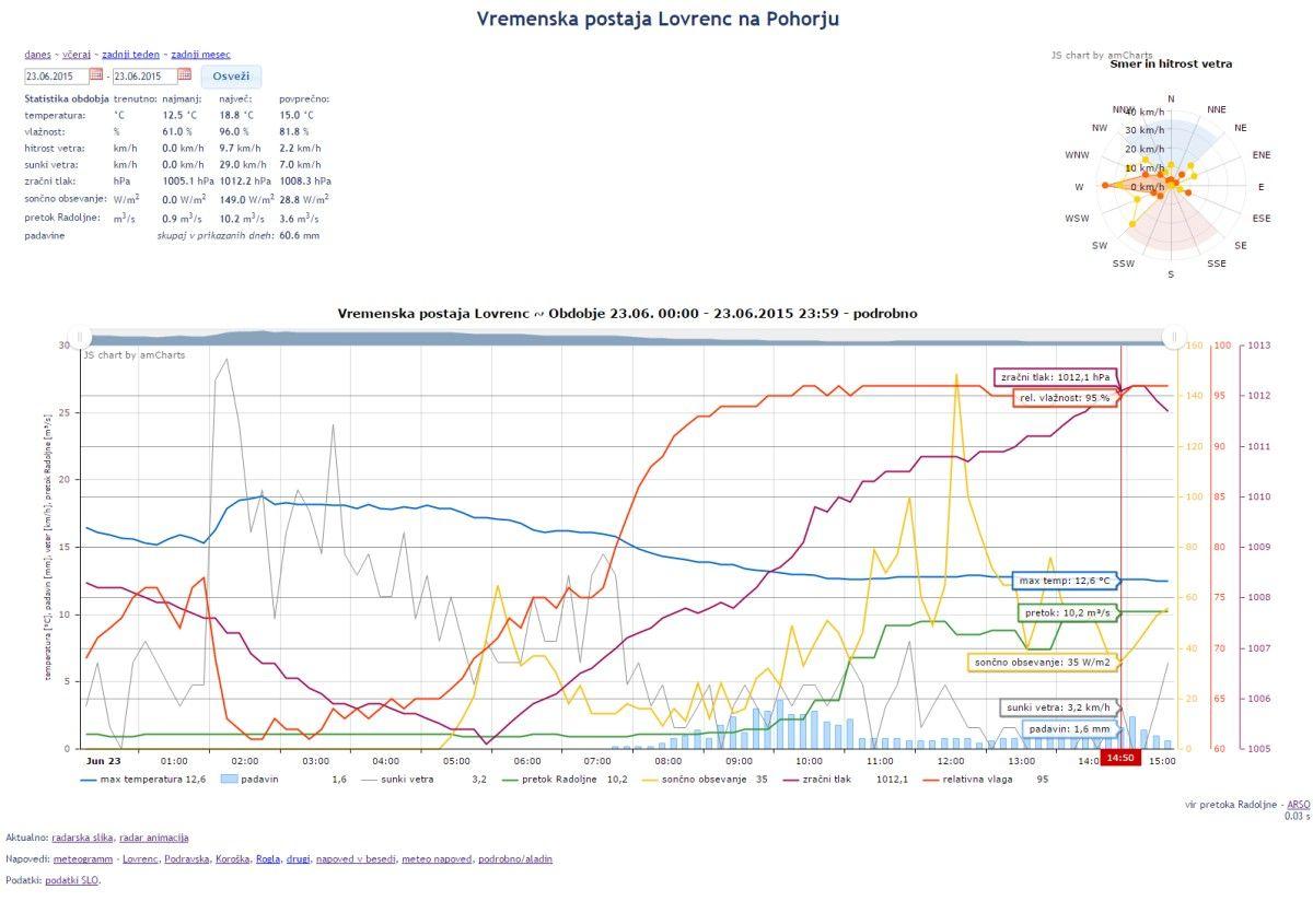 http://shramba.lovrenc.net/anzej/klepet/vremenska.jpg
